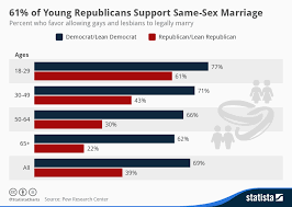 Democrats support gay marriage