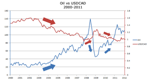Cad Vs Usd Chart Forexs Correlation With Oil And Gold