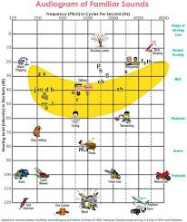 Hearing Banana Chart Audiogram Of Familiar Sounds Educates Parents On What Their