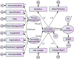 structural equation model of building information modeling maturity journal of construction engineering and management vol 142 no 9