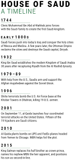the prince of counterterrorism the story of washington s favorite  house of saud a timeline