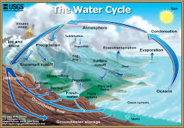 the water cycle summary usgs water science school water cycle pages