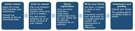 good bachelor thesis Ghost writer term papers Dissertation consultation services ann