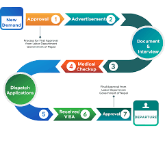 Reasonable Accommodation Process Flow Chart Recruitment Guidelines Paramount Employment Consultant