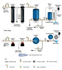 diy reverse osmosis elegant home water treatment introduction home water treatment systems can of diy reverse