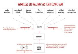 commercial wireless fire alarms dallas fort worth crisp ladew fire fire alarm wiring schematic at Commercial Fire Alarm Diagram