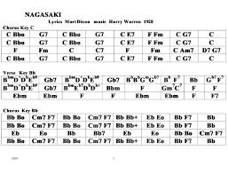 Mort Dixon Harry Warren Nagasaki Chord Chart Download