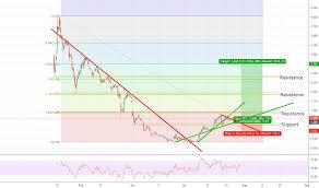 Ignite Stock Chart Bilz Stock Price And Chart Cse Bilz Tradingview