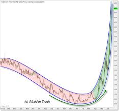Chart Art Parabolic Bullish Arc In Dskx Afraid To Trade