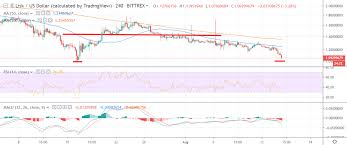 Lisk Price Analysis Lsk Usd Shock Therapy Crypto Briefing