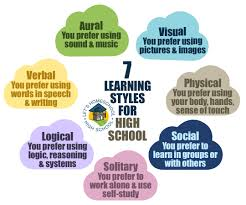 seven learning styles for high school com learning styles graphic