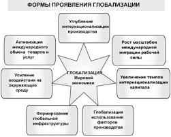 Курсовая работа Основные тенденции современного экономического  Курсовая работа Основные тенденции современного экономического развития и их влияние на конкурентные процессы ru