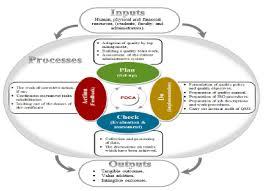 Flowchart Of The Methodology For Implementation Of Qms Based