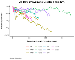 The Fastest Bear Market Ever - The ...