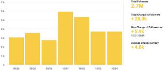 Txt Chart Data