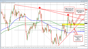Pillpack Stock Chart Ups And Downs Continue For The Usdjpy