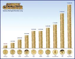 Coin Mintage Chart This Chart Shows The Top 10 Rarest Uk 1 Coins Ordered By