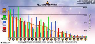 15 Overwatch Tier List And Hero Meta Report Balance