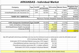 list of health insurance companies in arkansas raipurnews