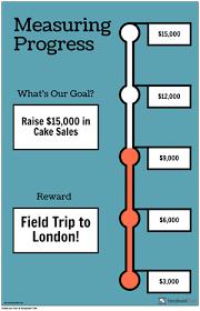 How To Make A Goal Chart Classroom Goal Charts Make A Progress Chart