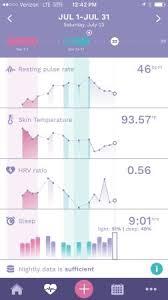 Ava Bracelet Ovulation Chart Ava Bracelet Chart Help Babycenter