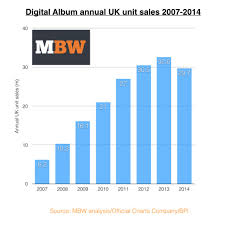 Uk Album Charts 2010 Uk Digital Album Sales Fall For First Time In History