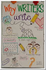 Anchor Charts For Writing Writers Workshop Anchor Charts The First Grade Parade