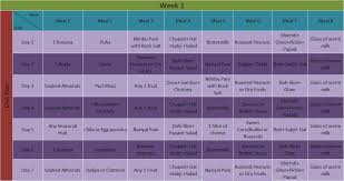 Healthy Diet Chart For Men Healthy Chart