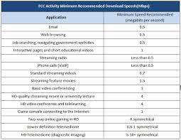 Broadband Speed Chart Mvtv Wireless