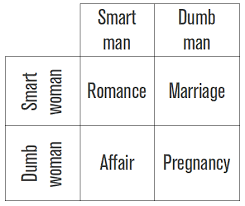 Dating Explained In A Simple Chart Imgur