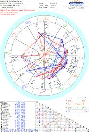 As Free Astrological Charts Astro Charts Birth Chart