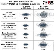 6 5 Creedmoor Vs 308 Ballistics Chart How Much Does Cartridge Matter Precisionrifleblog Com