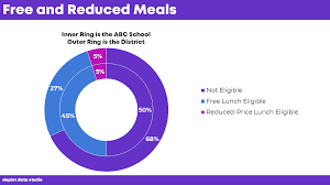 Students Receiving Free And Reduced Meals From Nested
