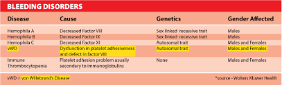 Blood Disorder Chart Von Willebrand Disease Is A Blood Disorder That Affects How