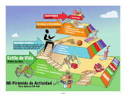 mi piramide en espanol. Exellent Espanol Intended Mi Piramide En Espanol D