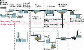 Design Of Screen In Wastewater Treatment Importance And Practice Of Operation And Maintenance Of