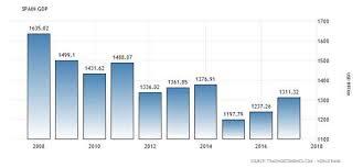 Spain Gdp Chart Brazil Gdp 1960 2018 Data Chart Calendar Forecast