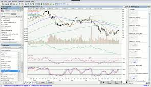 Cnet Stock Chart Chartnexus For Stock Market Free Download And Software