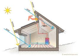 Best 25 Solar House Ideas On Pinterest  Tiny House Family Small Solar Home Designs