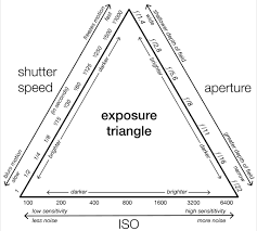 Iso Vs Shutter Speed Vs Aperture Chart The Exposure Triangle Explained Shutter Speed Aperture