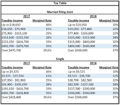 2018 Taxes Affected By Tcja 2017 Tax Reform Tacct Tax Blog