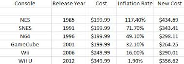 N64 Price Chart The Real Cost Of Gaming Inflation Time And Purchasing