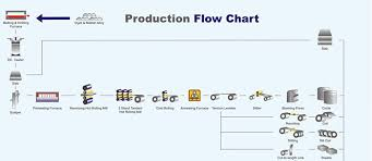 Printing Press Production Flow Chart Production Process