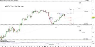 Turkish Lira Price Forecast Usd Try Nearing The Next Test