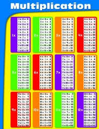 Times Table Chart Amazon Multiplication Chart 9781604182095 Amazon Com Books