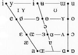 German Consonant Chart German 428 German Phonetics