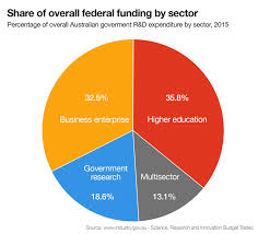 Us Federal Budget Pie Chart 2015 Australia Economy Pie Chart Best Description About Economy