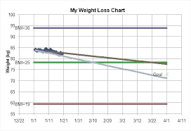 Chartreuse Color Weight Loss Chart Free Template Download Microsoft