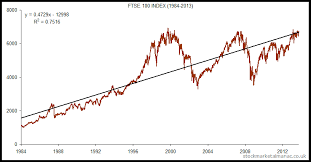 Ftse 100 Long Term Chart Ftse 100 Index 1984 2013 Price Performance The Uk