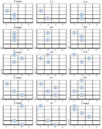Simple Chord Chart Simple Guitar Chords For Beginners Les Paul Board In 2019